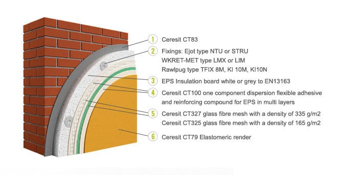 Ceresit Ceretherm Impact External Wall Insulation
